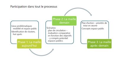 processus CLM